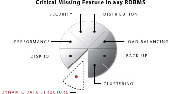 Critical Missing Features